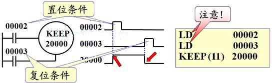 欧姆龙plc锁存继电器keep指令的格式和工作时序举例