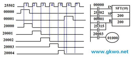 欧姆龙cpm1a系列plc移位寄存器指令sft