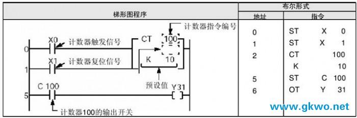 计数器的点数可以通过系统寄存器5修改。FP2SH和FP10SH最多可增至3072点,FP一和FP3最多可增至256点,FP2最多可增至1024点,FPM-C16T和FP1C14,C16最多可增至128点,FP-MC20,C32和FP1C24,C40,C56和C72以及FPO最多可增至144点。注意,如果增加计数器的使用点数,就会减少可用定时器的点数。