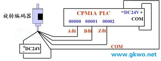 cpm1a系列plc高速脉冲输入功能编程(附编码器接线图)