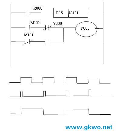 分频电路的plc程序设计