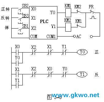 图5-5用plc控制电动机正反转的i/o接线图和梯形图