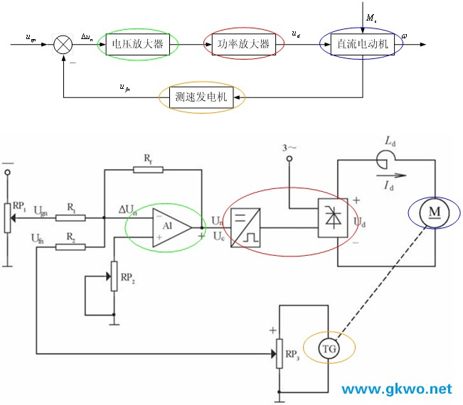在直流电动机模拟控制系统中,常采用的测速元件为直流测速发电机,转速检测电路如图1。直流测速发电机和直流电动机同轴连接,输出电压与电动机转速成正比,经电阻分压后,在电阻上形成转速反馈信号,如图(a)所示。此时携带有纹波,可能影响控制的精度。为了削弱直流测速发电机的纹波电压以及振动带来的多种杂波信号,可将其上的电压经过一个如图(b)所示的低通滤波器后,生成转速反馈信号。对于微机控制系统,可将经过A/D转换电路转换为数字量送入微机,也可以采用光电编码器,通过微机采集规定时间内光电编码器产生的脉冲个数,经相关公式