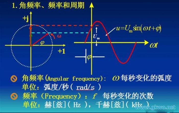 正弦交流电路分析_正弦量的三要素