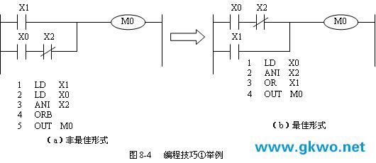 三菱plc的实例分析及编程技巧