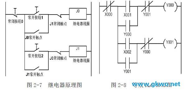 plc编程      开机,按下常开按钮0,继电器线圈j0得电,j0主触点闭合