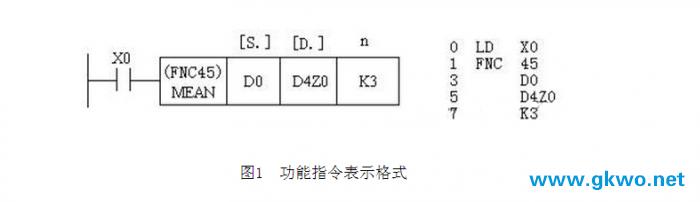 功能指令表示格式