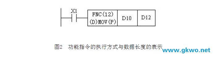 功能指令的执行方式与数据长度的表示