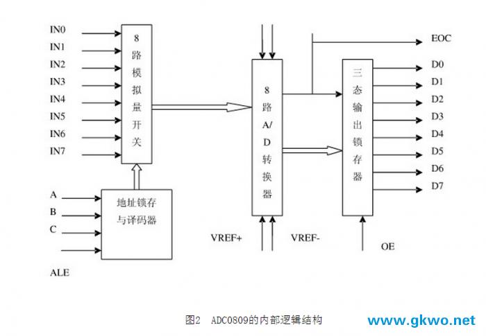 基于单片机控制的数字电压表