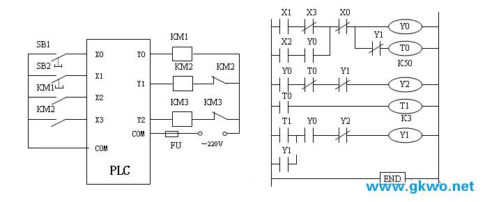 图2为电机星-三角降压启动控制的梯形图。在接线图1中将主接触器KM1和三角形连接的接触器KM2辅助触点连接到PLC的输入端X2、X3,将启动按钮的动合触点X1与X3的动断触点串联,作为电机开始启动的条件,其目的是为防止电机出现三角形直接全压启动。因为,若当接触器KM2发生故障时,如主触点烧死或衔铁卡死打不开时,PLC的输入端的KM2动合触点闭合,也就使输入继电器X3处于导通状态,其动断触点断开状态,这时即使按下启动按钮SB2(X1闭合),输出Y0也不会导通,作为负载的KM1就无法通电动作。