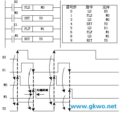 inv:取反指令,表示将inv指令电路之前的运算结果取反.