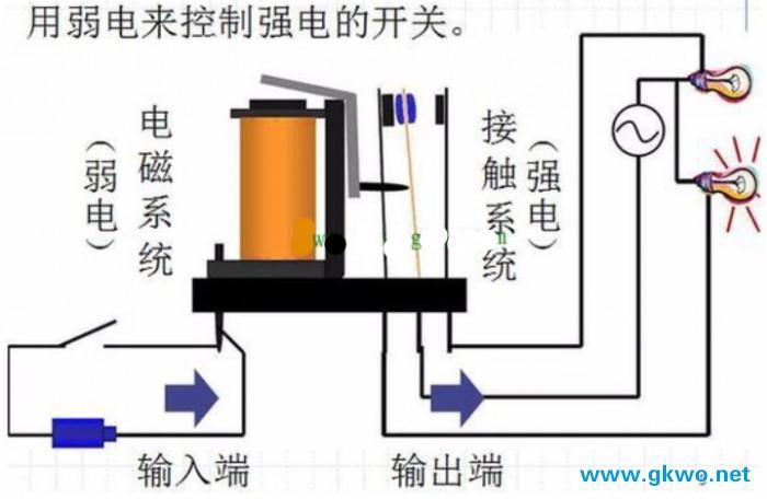 通过此图就能更加清晰看懂其工作原理,24伏直流继电器弱点控制部分需要保证继电器线圈电压24V,继电器才可以稳定工作。至于强电部分就是您期望控制的负载(如图中的灯泡)。继电器接触系统的触点组是有很多类别的,图示显示的是一组触点的情况,首先你需要分清楚自己手中继电器的触点组,还有那端是常开触点(线圈未通电时候触点断开的)和常闭触点(线圈给工作电压才断开,元则电器),然后就是通过一般的简单的电路接线了,来达到你的目的。 24伏直流继电器就是通过控制线圈,断电,实现触点的接通与断开,从而达到对设备的逻辑控制。