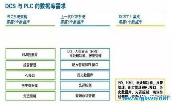 PLC和DCS之间的抉择
