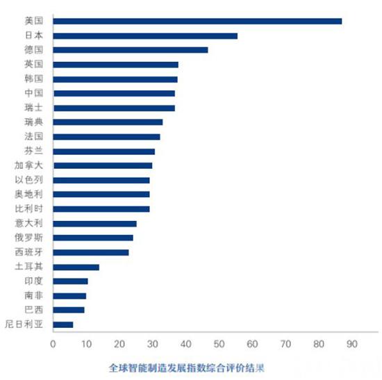 全球智能制造发展指数报告(2017)