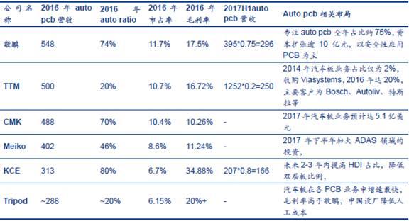 全球领先汽车PCB厂商