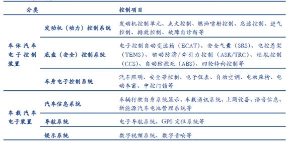 汽车电子产品分类