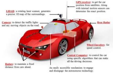 智能驾驶汽车传感器