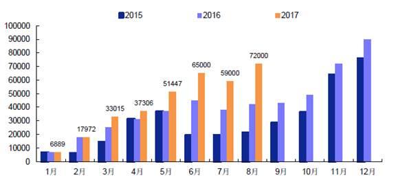 2015年-2017年8月我国新能源汽车产量(台)