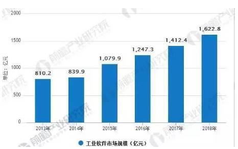 2013-2018年中国工业软件市场规模及增速