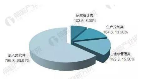 2016年中国工业软件行业细分市场结构(单位:%)