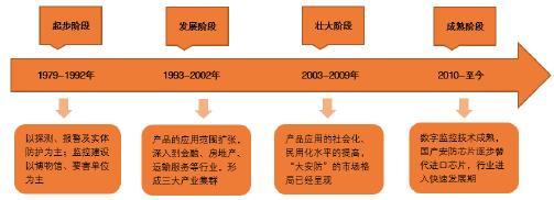 中国安防行业发展进程