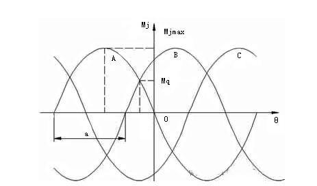 矩角特性、最大静态转矩Mjmax和启动转矩Mq