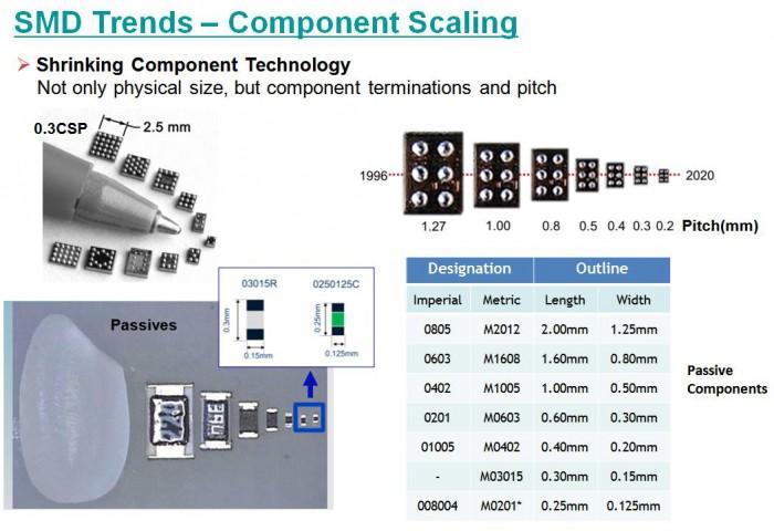 SMDComponent尺寸
