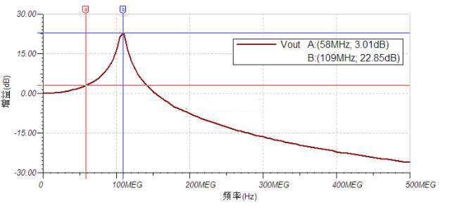 频谱特性曲线图