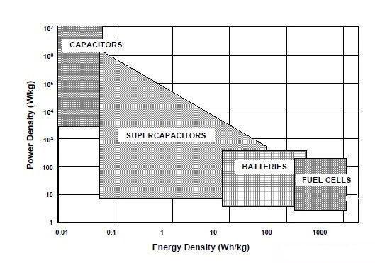 四种储能技术的功率密度和能量密度