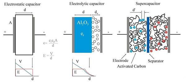 超级电容器与标准电容器的比较