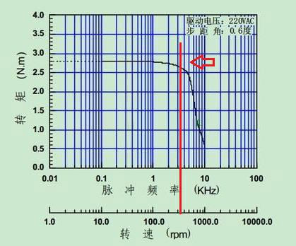 步进电机运行转矩与转速的曲线关系